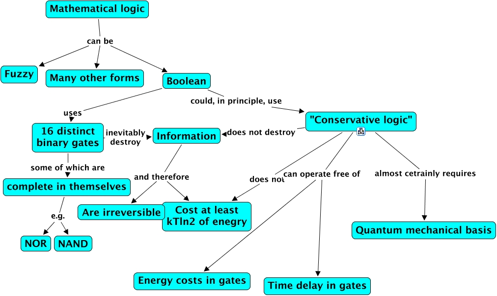 Image result for Mathematical logic