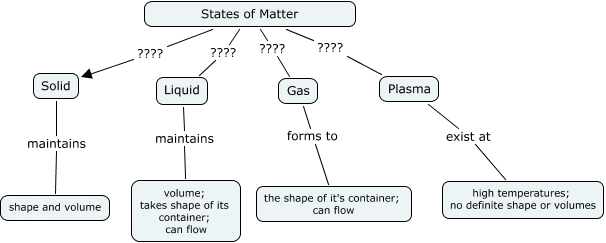 Forms Of Matter >> States Of Matter