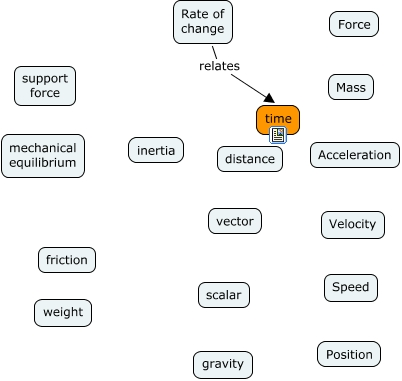 Linear Motion How Are Concepts Of Linear Motion Inter Related