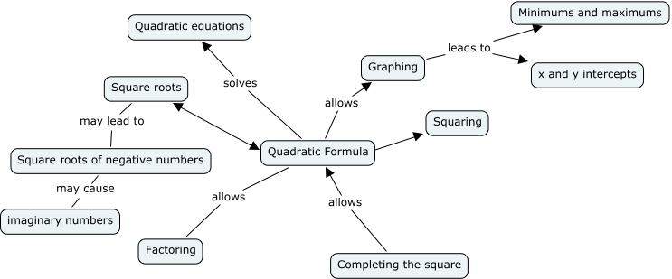 Rons beautiful quadratic map imaginary numbers square roots may lead to square roots of negative numbers quadratic formula allows factoring graphing leads to x and y intercepts ccuart Choice Image