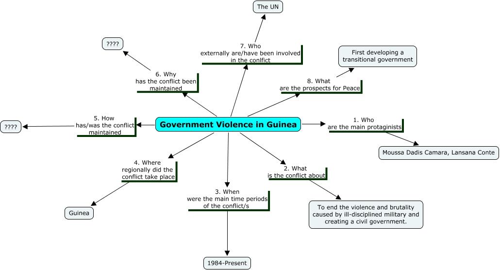 1984 conflict
