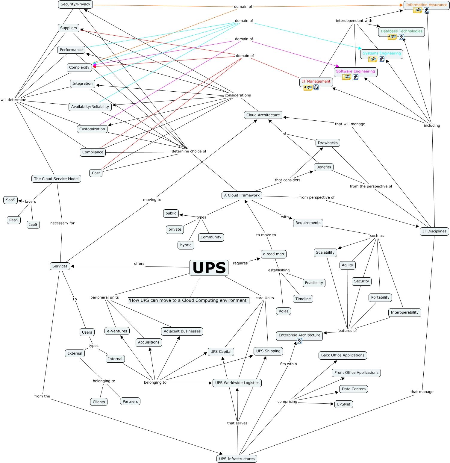 CMAP Core UPS Roadmap How UPS Can Move To A Cloud Computing - Roadmap of us