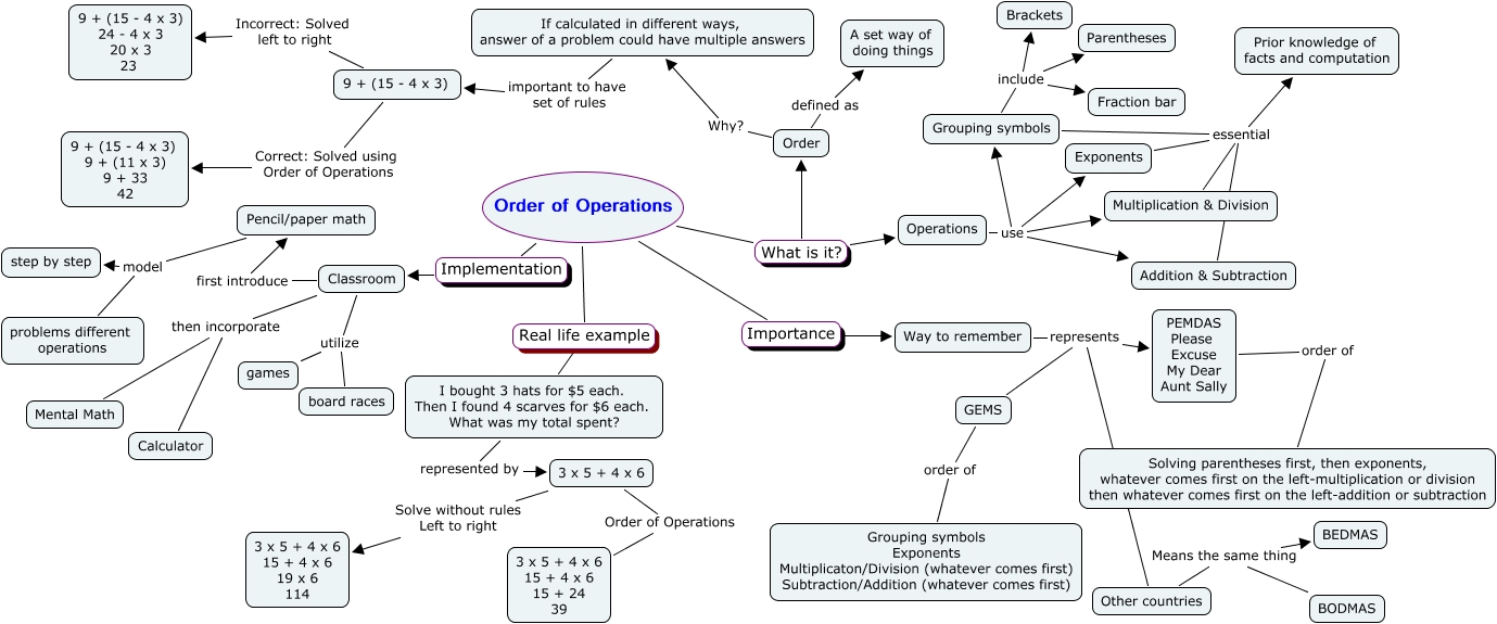 Order of operations what is order of operations grouping symbols include fraction bar exponents essential prior knowledge of facts and computation operations use addition subtraction biocorpaavc Choice Image