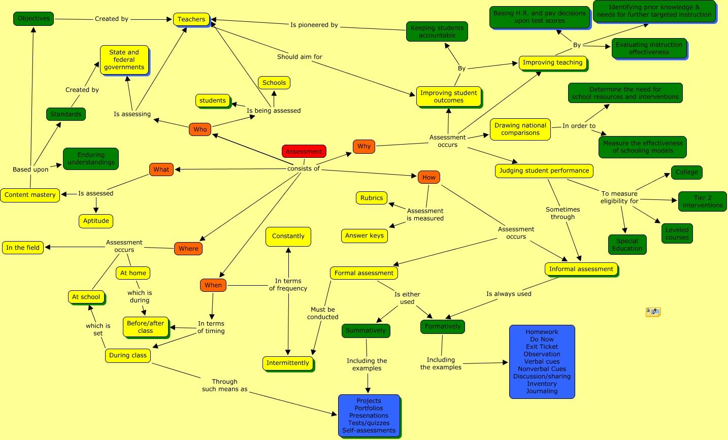 Assessment Concept Map Draft 2   Tana, Tina, Cary, and Leah