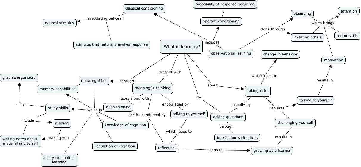 1st Concept Map What Is Learning