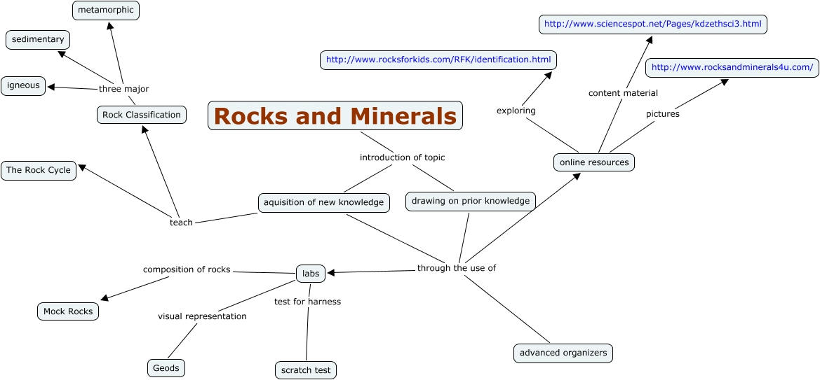 Minerals Concept Map.Rocks And Minerals What Are The Big Ideas That Will Facilate The