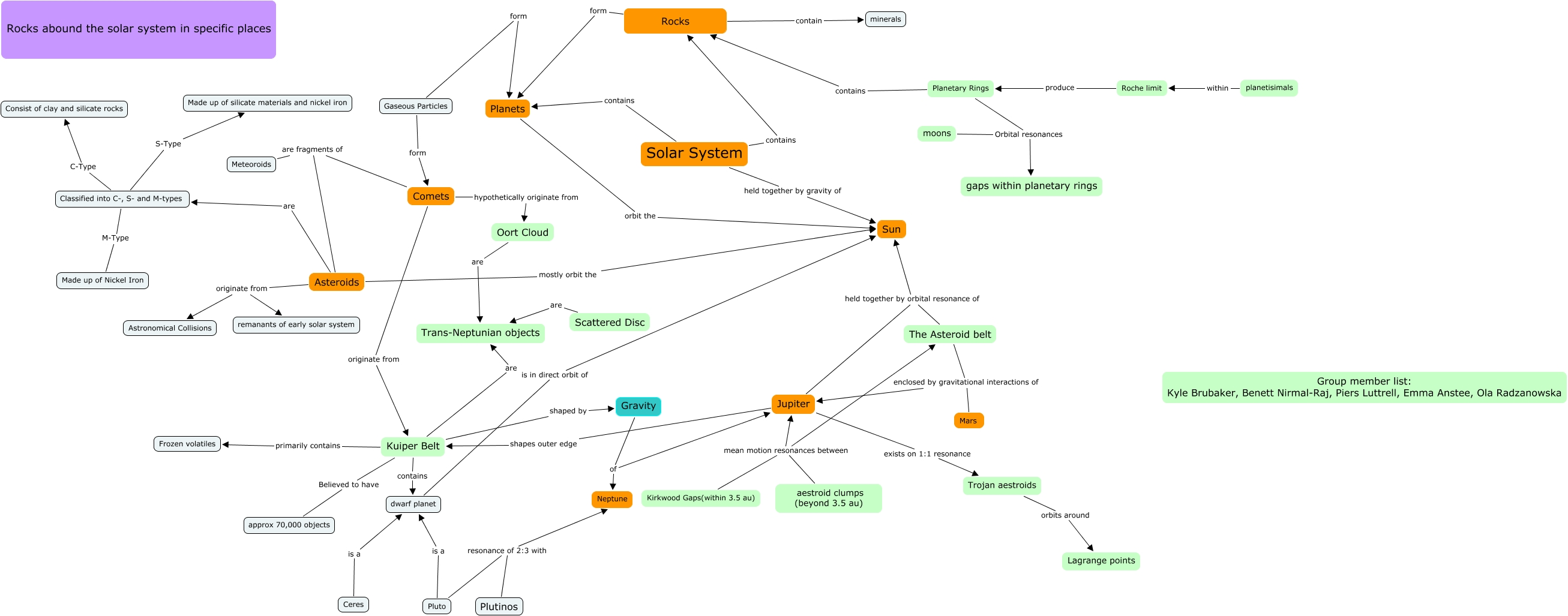 Minerals Concept Map.Group 36 Concept Map