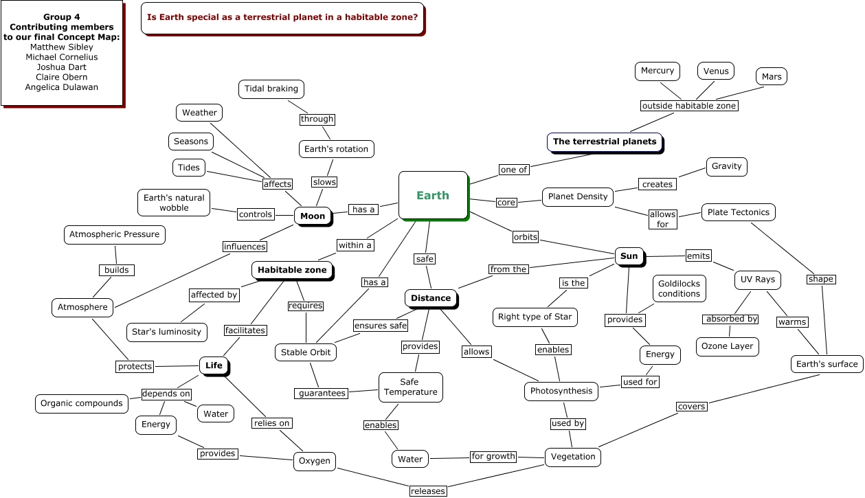 Concept Map  Is Earth special as a terrestrial planet in a