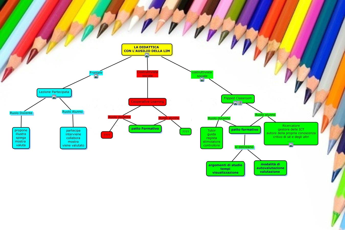 Metodologie Didattiche Innovative Flipped Classroom : Didattica lim quali metodologie didattiche prevede l uso