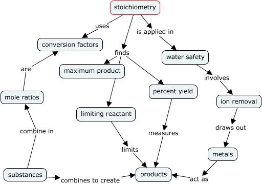 Stoichiometry Concept Map.Elliott Hessler Stoichiometry