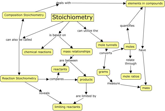 Stoichiometry Concept Map.Jefferis Quest8